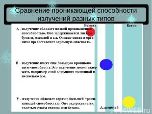 Сравнение проникающей способности излучений разных типов