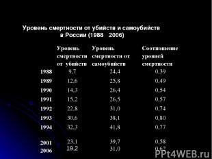 Уровень смертности от убийств и самоубийств в России (1988 ‑ 2006) Уровень смерт
