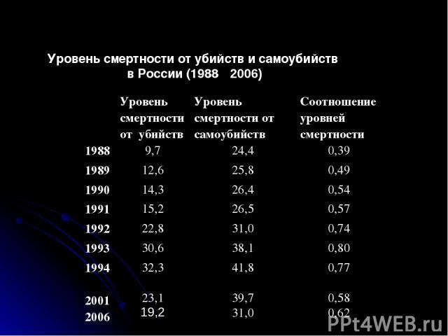 Уровень смертности от убийств и самоубийств в России (1988 ‑ 2006) Уровень смертности от убийств Уровень смертности от самоубийств Соотношение уровней смертности 1988 9,7 24,4 0,39 1989 12,6 25,8 0,49 1990 14,3 26,4 0,54 1991 15,2 26,5 0,57 1992 22,…