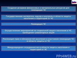 Создание резервов финансовых и материальных ресурсов для ликвидации ЧС Государст