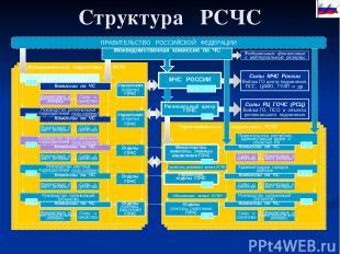 Структура РСЧС ПРАВИТЕЛЬСТВО РОССИЙСКОЙ ФЕДЕРАЦИИ Межведомственная комиссия по Ч
