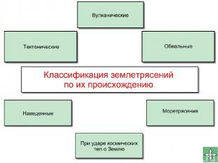 Классификация землетрясений: Тектонические; вулканические; обвальные; моретрясен