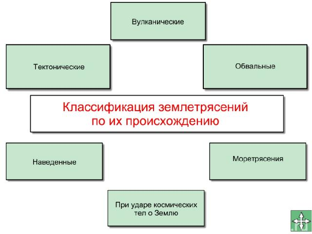 Классификация землетрясений: Тектонические; вулканические; обвальные; моретрясения; возникающие в результате ударов космических тел о землю