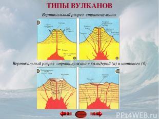 Вертикальный разрез стратовулкана с кальдерой (а) и щитового (б) Вертикальный ра