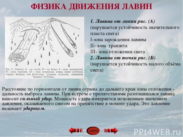 1. Лавина от линии рис. (А) (нарушается устойчивость значительного пласта снега) I-зона зарождения лавины II- зона транзита III- зона отложения снега 2. Лавина от точки рис. (Б) (нарушается устойчивость малого объёма снега) Расстояние по горизонтали…
