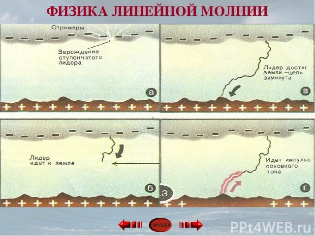 ФИЗИКА ЛИНЕЙНОЙ МОЛНИИ