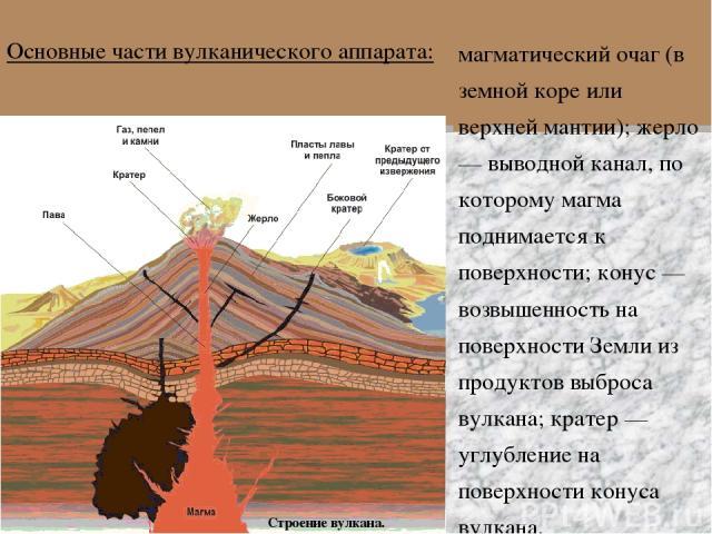 Строение вулкана. магматический очаг (в земной коре или верхней мантии); жерло — выводной канал, по которому магма поднимается к поверхности; конус — возвышенность на поверхности Земли из продуктов выброса вулкана; кратер — углубление на поверхности…