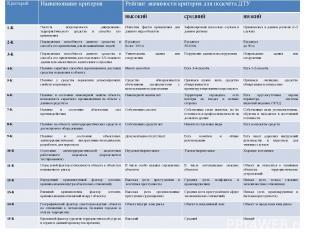 Общие рекомендации по ранжированию критериев ТУ Критерий Наименование критерия Р