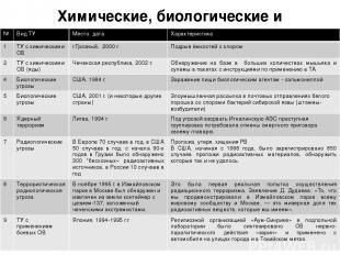 Химические, биологические и радиологические ТУ № ВидТУ Место, дата Характеристик