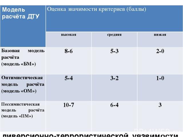 Рейтинговая оценка значимости критериев для различных моделей расчёта диверсионно-террористической уязвимости (ДТУ) Модель расчёта ДТУ Оценка значимости критериев (баллы) высокая средняя низкая Базовая модель расчёта (модель «БМ») 8-6 5-3 2-0 Оптими…