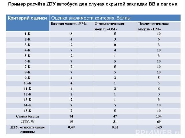 Пример расчёта ДТУ автобуса для случая скрытой закладки ВВ в салоне Критерий оценки Оценка значимости критерия, баллы Базовая модель «БМ» Оптимистическая модель «ОМ» Пессимистическая модель «ПМ» 1-К 8 5 10 2-К 4 3 6 3-К 2 0 3 4-К 7 4 10 5-К 2 1 3 6-…