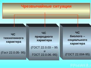 Чрезвычайные ситуации ЧС техногенного характера (Гост 22.0.05- 95) ЧС природного