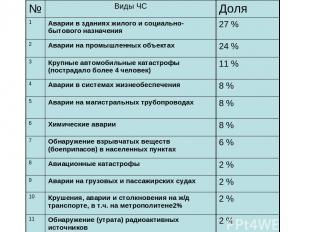№ Виды ЧС Доля 1 Аварии в зданиях жилого и социально-бытового назначения 27 % 2