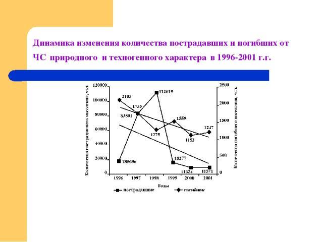 Динамика изменения количества пострадавших и погибших от ЧС природного и техногенного характера в 1996-2001 г.г.
