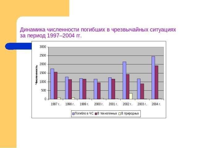 Динамика численности погибших в чрезвычайных ситуациях за период 1997–2004 гг.