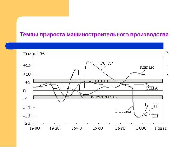 Темпы прироста машиностроительного производства