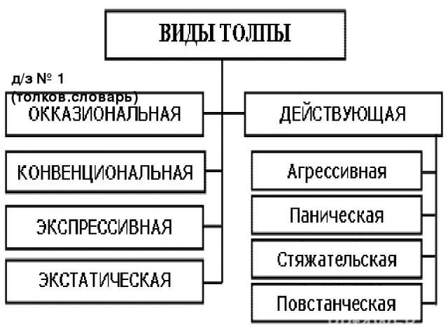 д/з № 1 (толков.словарь)