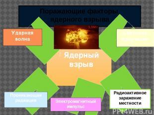 Поражающие факторы ядерного взрыва Ядерный взрыв Электромагнитный импульс Радиоа