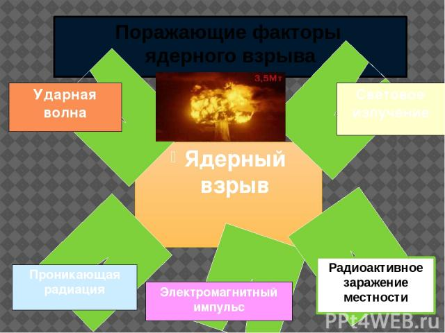 Поражающие факторы ядерного взрыва Ядерный взрыв Электромагнитный импульс Радиоактивное заражение местности Световое излучение Ударная волна Проникающая радиация