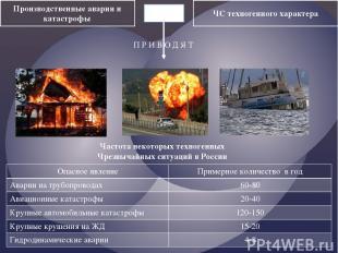 Производственные аварии и катастрофы ЧС техногенного характера П Р И В О Д Я Т Ч
