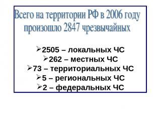 2505 – локальных ЧС 262 – местных ЧС 73 – территориальных ЧС 5 – региональных ЧС