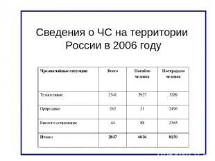 Сведения о ЧС на территории России в 2006 году Чрезвычайные ситуации Всего Погиб