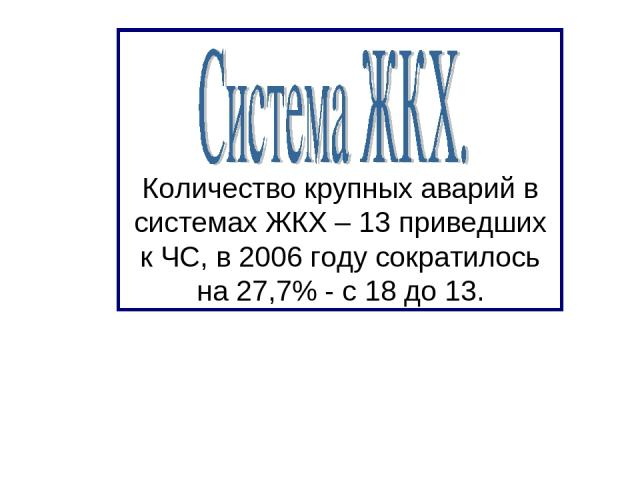 Количество крупных аварий в системах ЖКХ – 13 приведших к ЧС, в 2006 году сократилось на 27,7% - с 18 до 13.