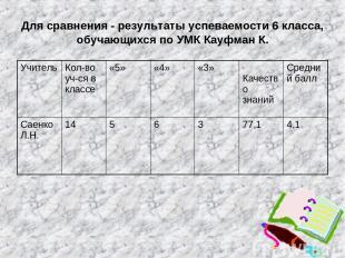 Для сравнения - результаты успеваемости 6 класса, обучающихся по УМК Кауфман К.