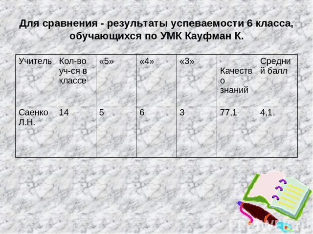 Для сравнения - результаты успеваемости 6 класса, обучающихся по УМК Кауфман К. Учитель Кол-во уч-ся в классе «5» «4» «3» Качество знаний Средний балл Саенко Л.Н. 14 5 6 3 77,1 4,1