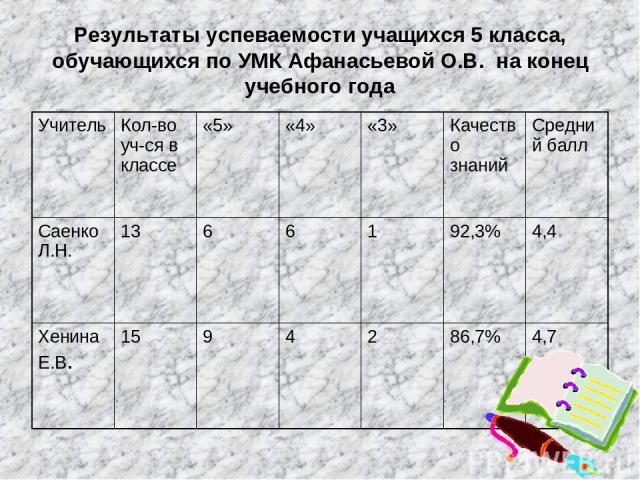 Результаты успеваемости учащихся 5 класса, обучающихся по УМК Афанасьевой О.В. на конец учебного года Учитель Кол-во уч-ся в классе «5» «4» «3» Качество знаний Средний балл Саенко Л.Н. 13 6 6 1 92,3% 4,4 Хенина Е.В. 15 9 4 2 86,7% 4,7