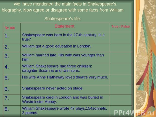 We have mentioned the main facts in Shakespeare's biography. Now agree or disagree with some facts from William Shakespeare's life: № п/п Statement True / False 1. Shakespeare was born in the 17-th century. Is it true? 2. William got a good educatio…