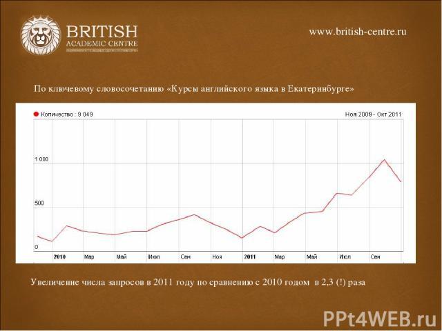 По ключевому словосочетанию «Курсы английского языка в Екатеринбурге» Увеличение числа запросов в 2011 году по сравнению с 2010 годом в 2,3 (!) раза www.british-centre.ru