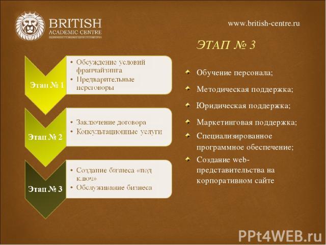 ЭТАП № 3 Обучение персонала; Методическая поддержка; Юридическая поддержка; Маркетинговая поддержка; Специализированное программное обеспечение; Создание web-представительства на корпоративном сайте www.british-centre.ru