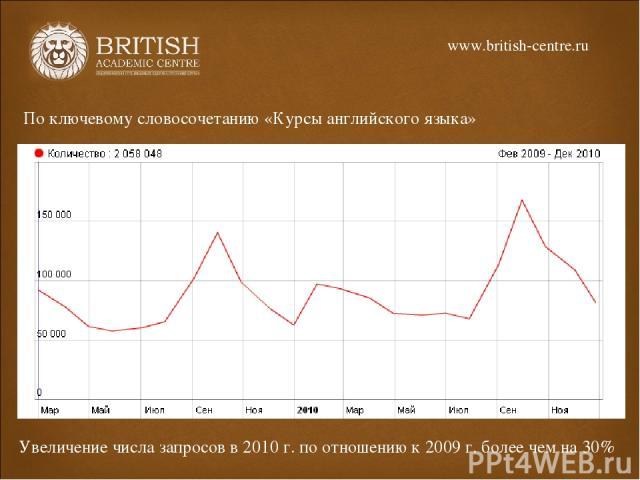 По ключевому словосочетанию «Курсы английского языка» Увеличение числа запросов в 2010 г. по отношению к 2009 г. более чем на 30% www.british-centre.ru