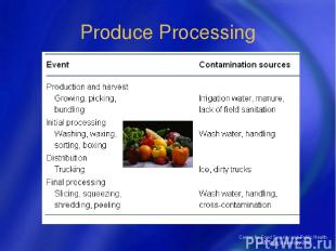 Center for Food Security and Public Health Iowa State University 2004 Produce Pr