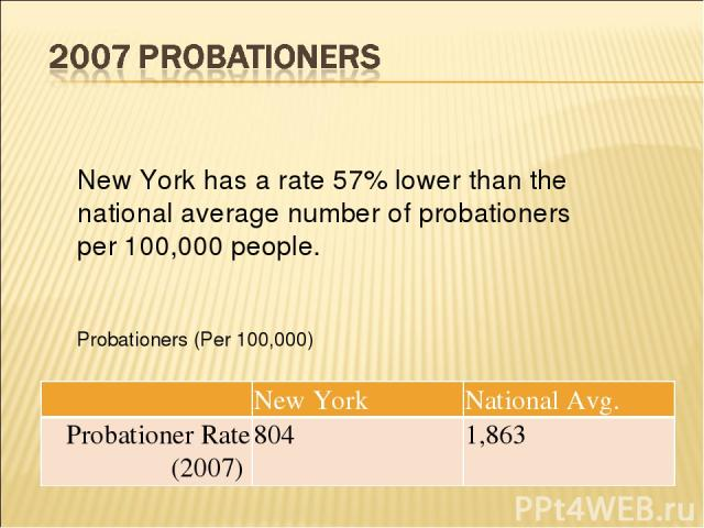 New York has a rate 57% lower than the national average number of probationers per 100,000 people. Probationers (Per 100,000) New York National Avg. Probationer Rate (2007) 804 1,863