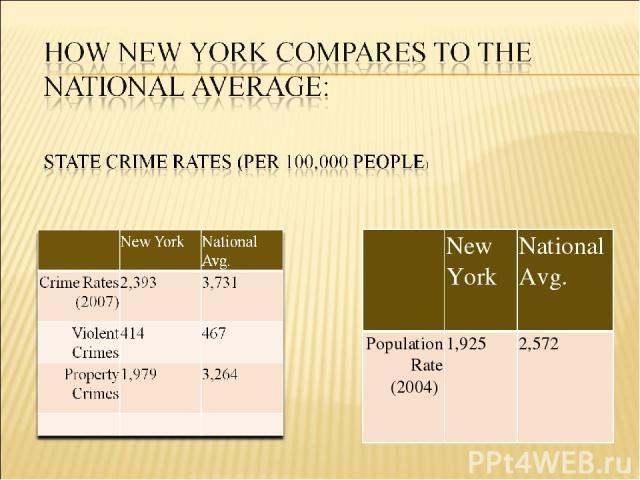 New York National Avg. Population Rate (2004) 1,925 2,572