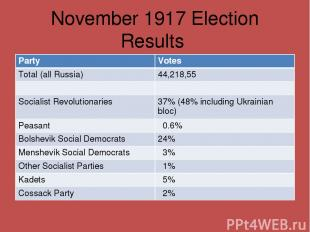 November 1917 Election Results Party Votes Total (all Russia) 44,218,55 Socialis