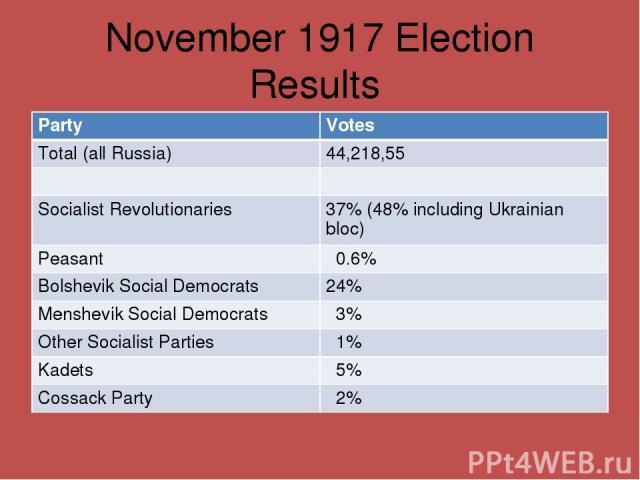 November 1917 Election Results Party Votes Total (all Russia) 44,218,55 Socialist Revolutionaries 37% (48% including Ukrainian bloc) Peasant 0.6% Bolshevik Social Democrats 24% Menshevik Social Democrats 3% Other Socialist Parties 1% Kadets 5% Cossa…