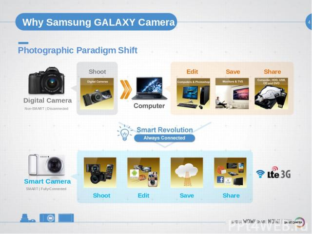 4 Why Samsung GALAXY Camera Photographic Paradigm Shift Digital Camera Non-SMART   Disconnected Shoot Edit Save Share Shoot Edit Save Share Smart Camera SMART   Fully-Connected
