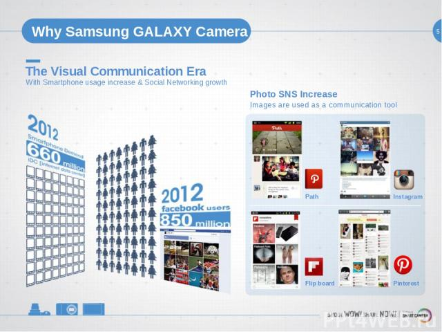 5 Why Samsung GALAXY Camera The Visual Communication Era With Smartphone usage increase & Social Networking growth Photo SNS Increase Images are used as a communication tool Path Instagram Flip board Pinterest