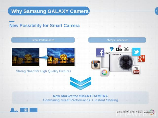 6 Why Samsung GALAXY Camera New Possibility for Smart Camera Great Performance Always Connected Strong Need for High Quality Pictures New Market for SMART CAMERA Combining Great Performance + Instant Sharing