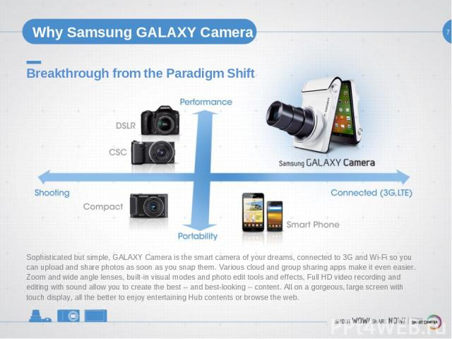 7 Why Samsung GALAXY Camera Breakthrough from the Paradigm Shift Sophisticated but simple, GALAXY Camera is the smart camera of your dreams, connected to 3G and Wi-Fi so you can upload and share photos as soon as you snap them. Various cloud and gro…