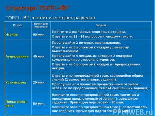 Структура TOEFL-iBT TOEFL-iBT состоит из четырех разделов:   Раздел Вре