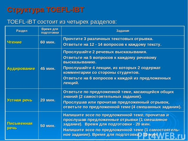 Структура TOEFL-iBT TOEFL-iBT состоит из четырех разделов:   Раздел Время для подготовки Задания Чтение 60 мин. Прочтите 3 различных текстовых отрывка. Ответьте на 12 - 14 вопросов к каждому тексту. Аудирование 45 мин. Прослушайте 2 речевы…