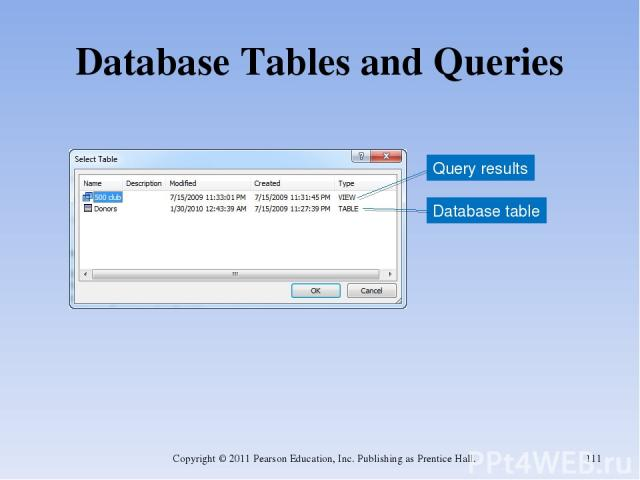 Database Tables and Queries Copyright © 2011 Pearson Education, Inc. Publishing as Prentice Hall. * Query results Database table Copyright © 2011 Pearson Education, Inc. Publishing as Prentice Hall.