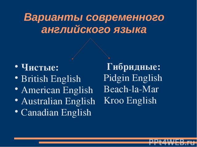 Варианты современного английского языка Чистые: British English American English Australian English Canadian English Гибридные: Pidgin English Beach-la-Mar Kroo English