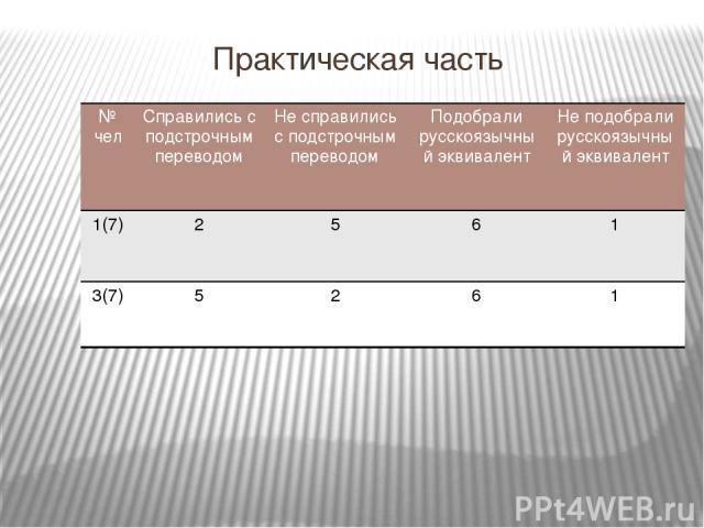 Практическая часть № чел Справились с подстрочным переводом Не справились с подстрочным переводом Подобрали русскоязычный эквивалент Неподобрали русскоязычный эквивалент 1(7) 2 5 6 1 3(7) 5 2 6 1
