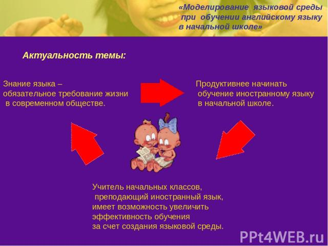 Актуальность темы: «Моделирование языковой среды при обучении английскому языку в начальной школе» Знание языка – обязательное требование жизни в современном обществе. Продуктивнее начинать обучение иностранному языку в начальной школе. Учитель нача…