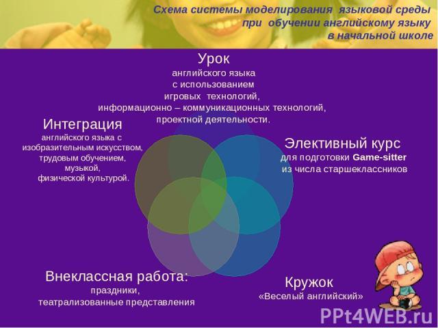 Схема системы моделирования языковой среды при обучении английскому языку в начальной школе